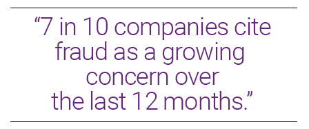 7 in 10 companies cote fraud as a growing concern over the last 12 months
